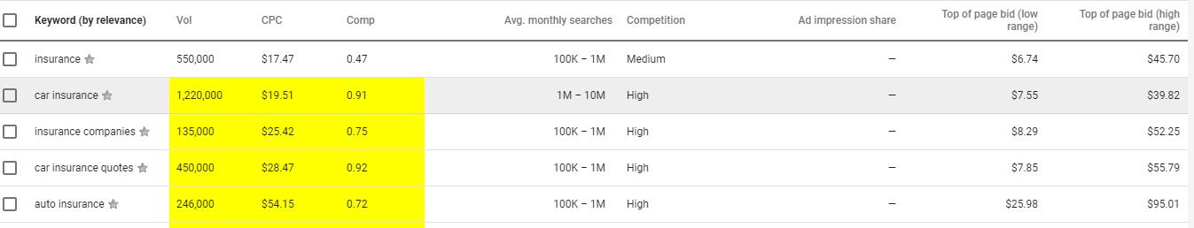 google keyword planner price Insurance