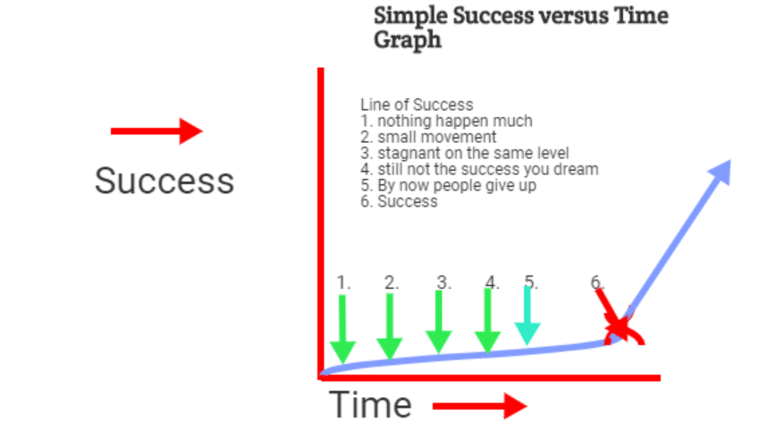 Graph to success don't give up